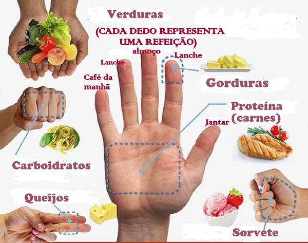 Dieta das mãos uma forma prática e eficiente pra emagrecer