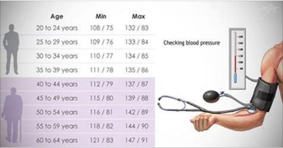 Assim deve ser a pressão arterial de acordo com sua idade